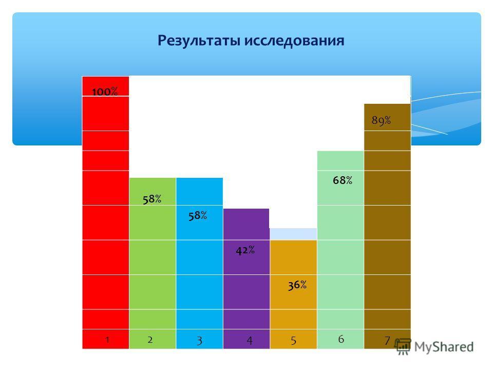 Результаты исследования 89% 68% 58% 42% 36% 1 2 3 4 5 6 7 100% 58%