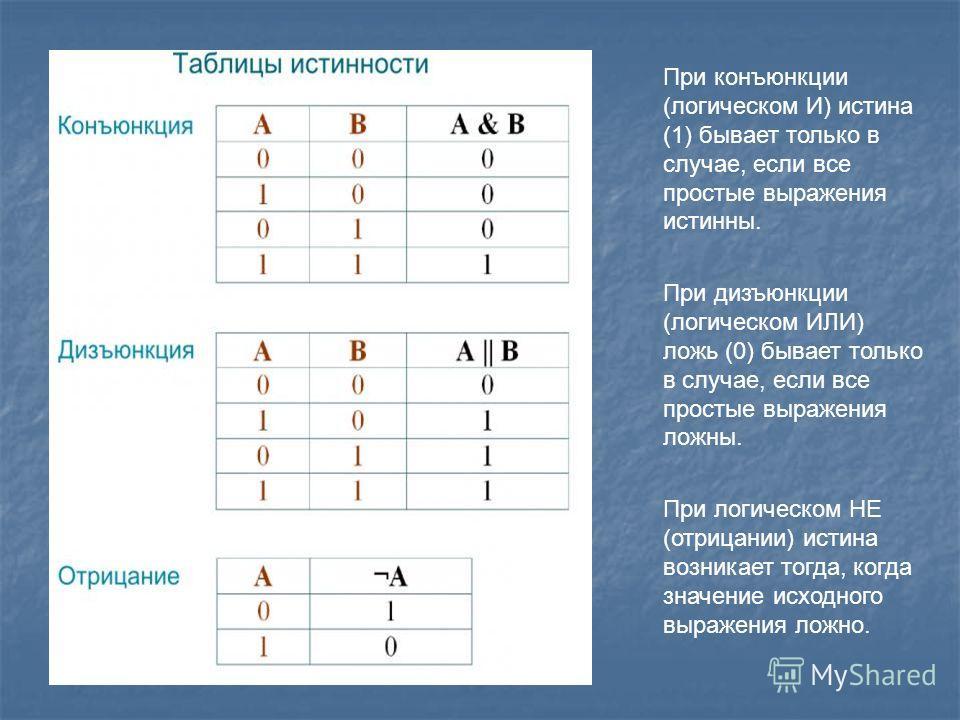 При конъюнкции (логическом И) истина (1) бывает только в случае, если все простые выражения истинны. При дизъюнкции (логическом ИЛИ) ложь (0) бывает только в случае, если все простые выражения ложны. При логическом НЕ (отрицании) истина возникает тог