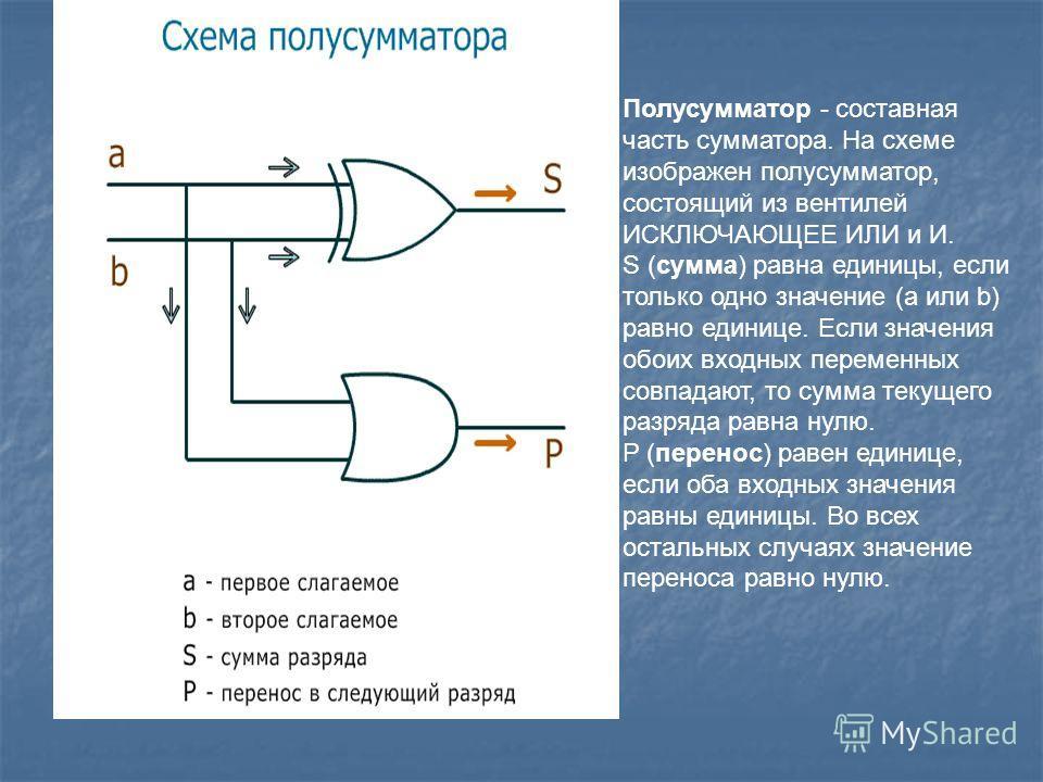 Полусумматор - составная часть сумматора. На схеме изображен полусумматор, состоящий из вентилей ИСКЛЮЧАЮЩЕЕ ИЛИ и И. S (сумма) равна единицы, если только одно значение (a или b) равно единице. Если значения обоих входных переменных совпадают, то сум