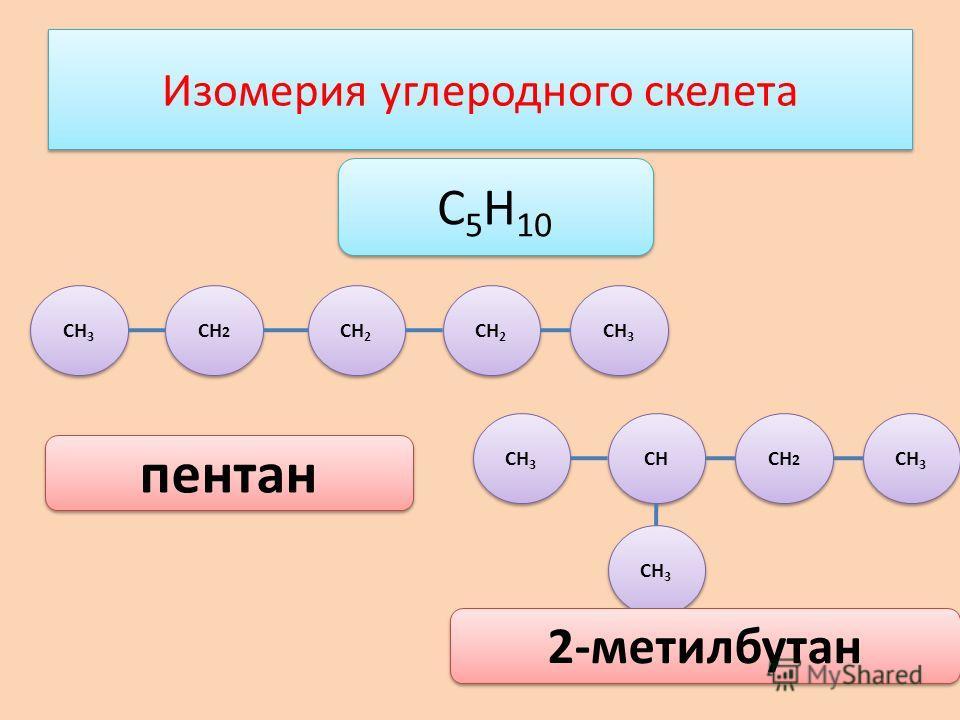 Изомерия углеродного скелета СН 3 СН 2 СН 3 СН 2 СН СН 3 С 5 Н 10 пентан 2-метилбутан СН 3