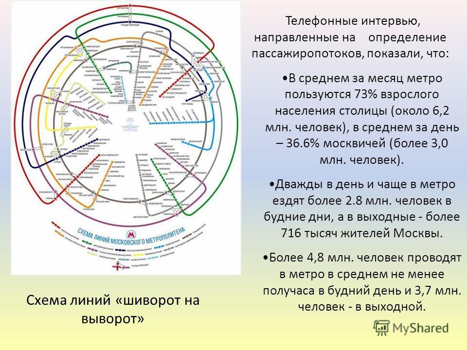 Телефонные интервью, направленные на определение пассажиропотоков, показали, что: В среднем за месяц метро пользуются 73% взрослого населения столицы (около 6,2 млн. человек), в среднем за день – 36.6% москвичей (более 3,0 млн. человек). Дважды в ден