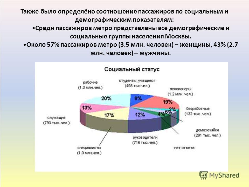 Также было определёно соотношение пассажиров по социальным и демографическим показателям: Среди пассажиров метро представлены все демографические и социальные группы населения Москвы. Около 57% пассажиров метро (3.5 млн. человек) – женщины, 43% (2.7