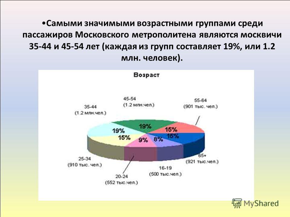 Самыми значимыми возрастными группами среди пассажиров Московского метрополитена являются москвичи 35-44 и 45-54 лет (каждая из групп составляет 19%, или 1.2 млн. человек).