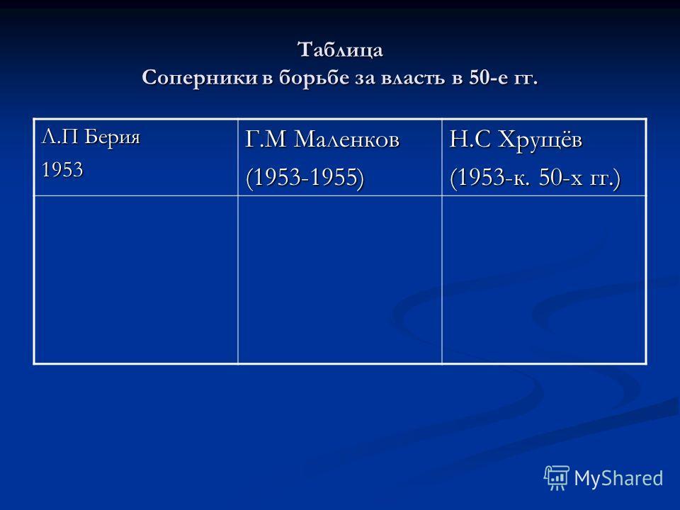 Таблица Соперники в борьбе за власть в 50-е гг. Л.П Берия 1953 Г.М Маленков (1953-1955) Н.С Хрущёв (1953-к. 50-х гг.)
