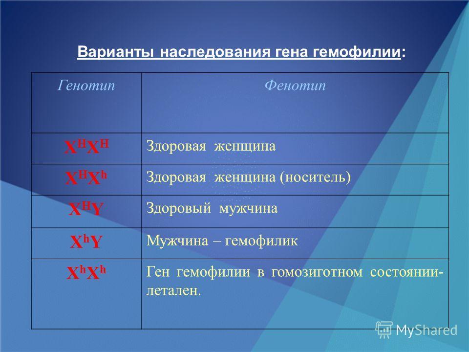Варианты наследования гена гемофилии: ГенотипФенотип XHXHXHXH Здоровая женщина XHXhXHXh Здоровая женщина (носитель) XHYXHY Здоровый мужчина XhYXhY Мужчина – гемофилик XhXhXhXh Ген гемофилии в гомозиготном состоянии- летален.