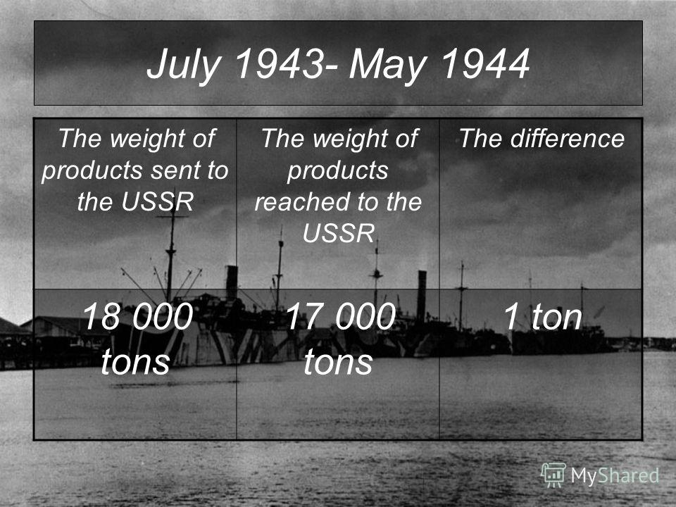 July 1943- May 1944 The weight of products sent to the USSR The weight of products reached to the USSR The difference 18 000 tons 17 000 tons 1 ton