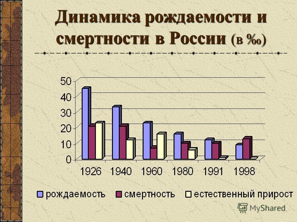 Динамика рождаемости и смертности в России (в )
