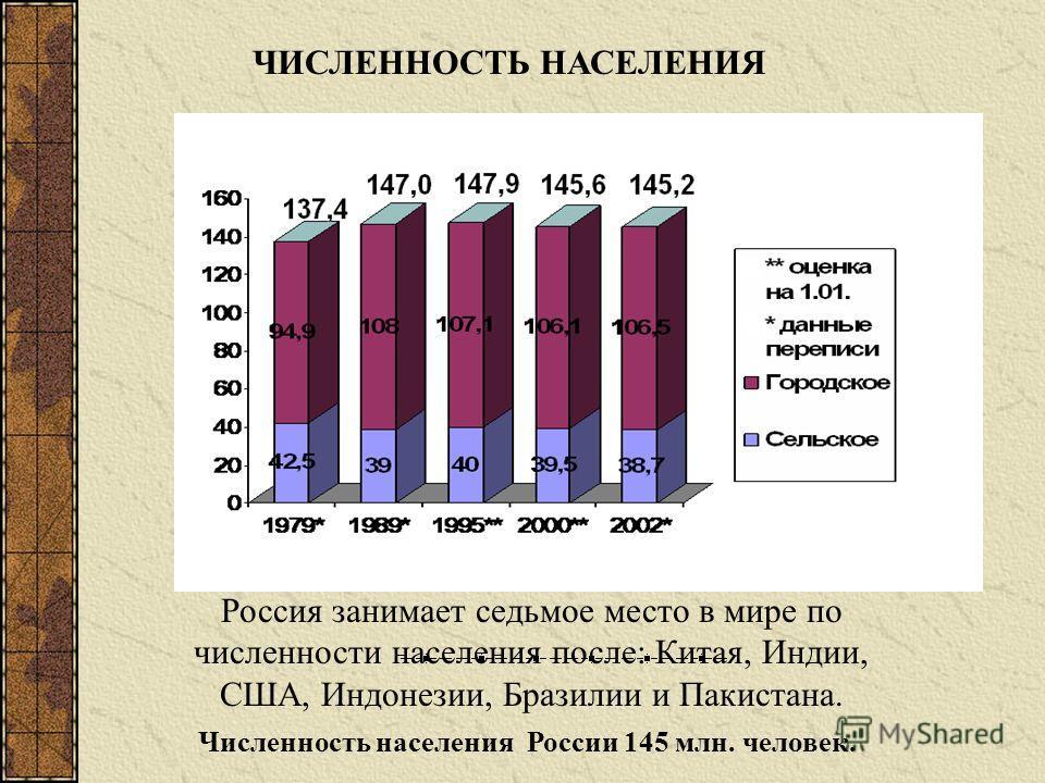 ЧИСЛЕННОСТЬ НАСЕЛЕНИЯ Численность населения России 145 млн. человек. Россия занимает седьмое место в мире по численности населения после: Китая, Индии, США, Индонезии, Бразилии и Пакистана.