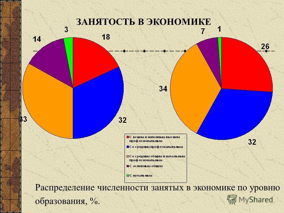 ЗАНЯТОСТЬ В ЭКОНОМИКЕ Распределение численности занятых в экономике по уровню образования, %.