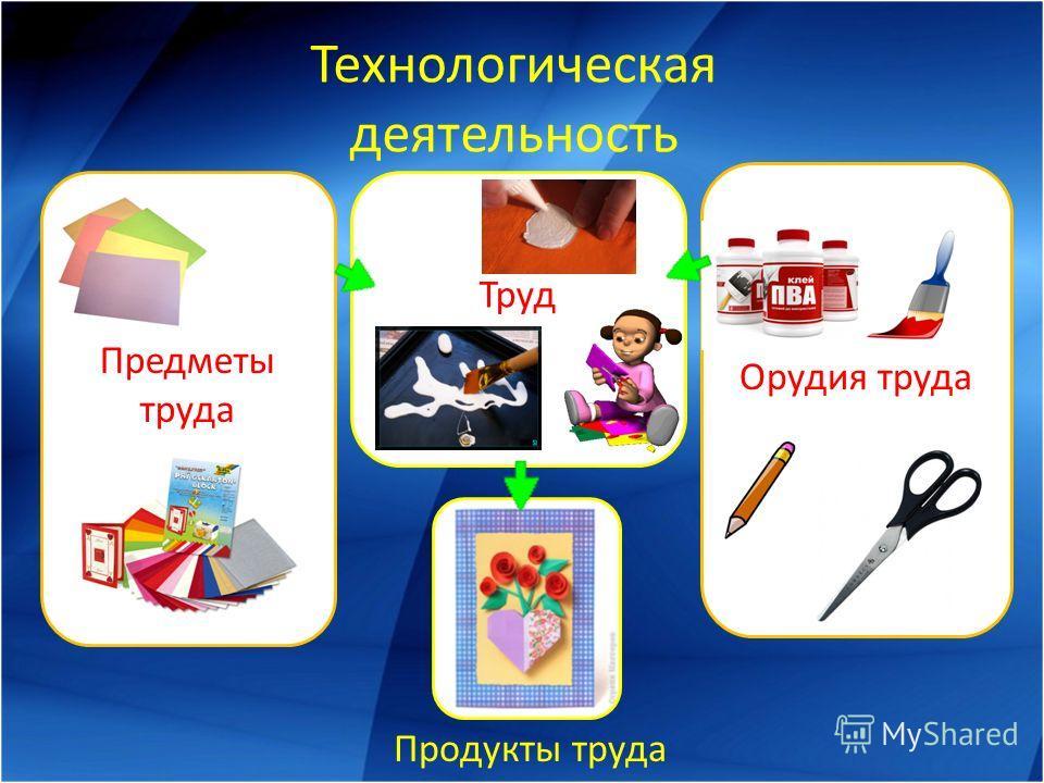 Предметы труда Орудия труда Технологическая деятельность Труд Продукты труда