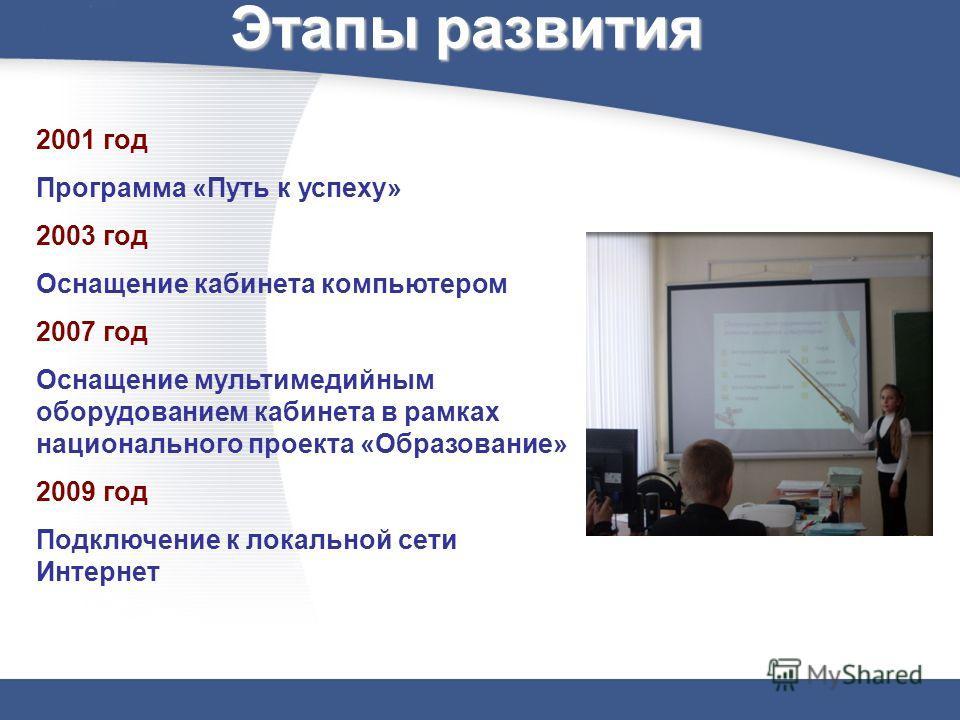 Этапы развития 2001 год Программа «Путь к успеху» 2003 год Оснащение кабинета компьютером 2007 год Оснащение мультимедийным оборудованием кабинета в рамках национального проекта «Образование» 2009 год Подключение к локальной сети Интернет