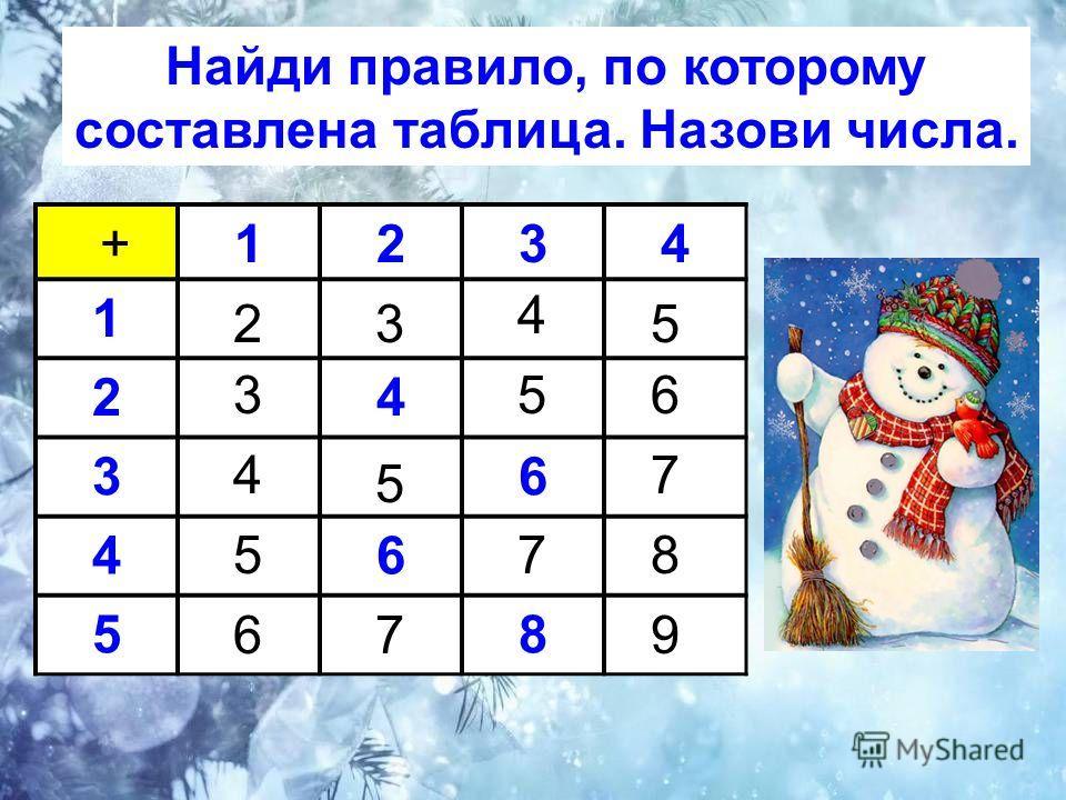 1234 1 24 36 46 58 Найди правило, по которому составлена таблица. Назови числа. + 32 653 7 5 4 578 679 5 4