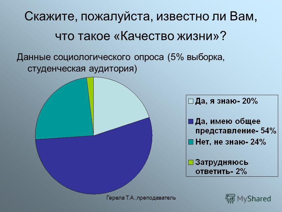Герела Т.А.,преподаватель Скажите, пожалуйста, известно ли Вам, что такое «Качество жизни»? Данные социологического опроса (5% выборка, студенческая аудитория)