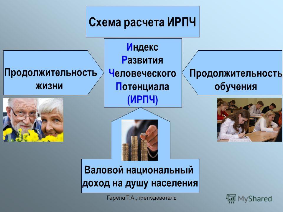 Герела Т.А.,преподаватель Индекс Развития Человеческого Потенциала (ИРПЧ) Продолжительность жизни Продолжительность обучения Валовой национальный доход на душу населения Схема расчета ИРПЧ