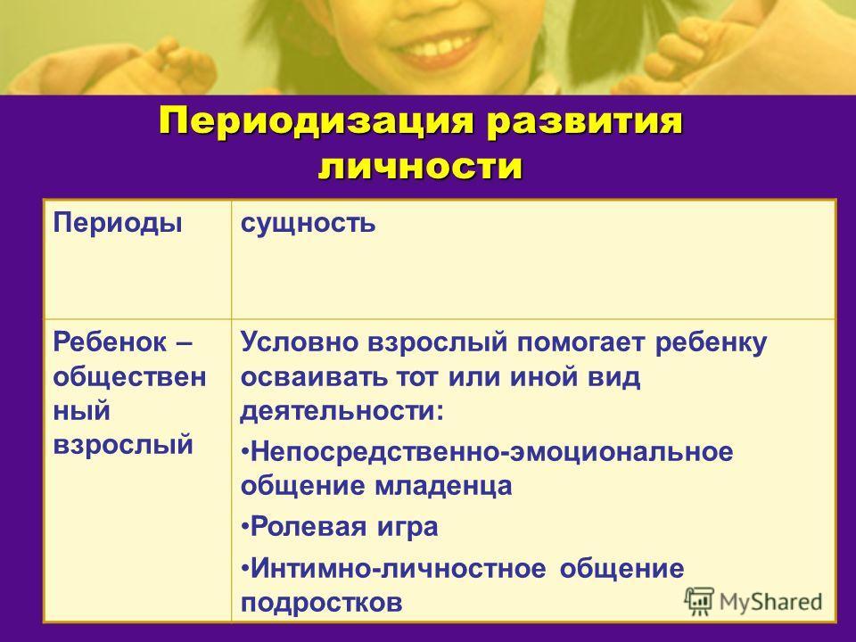 Периодизация развития личности Периодысущность Ребенок – обществен ный взрослый Условно взрослый помогает ребенку осваивать тот или иной вид деятельности: Непосредственно-эмоциональное общение младенца Ролевая игра Интимно-личностное общение подростк