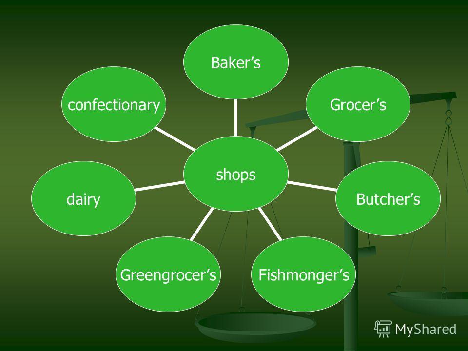 shops BakersGrocersButchersFishmongersGreengrocersdairyconfectionary