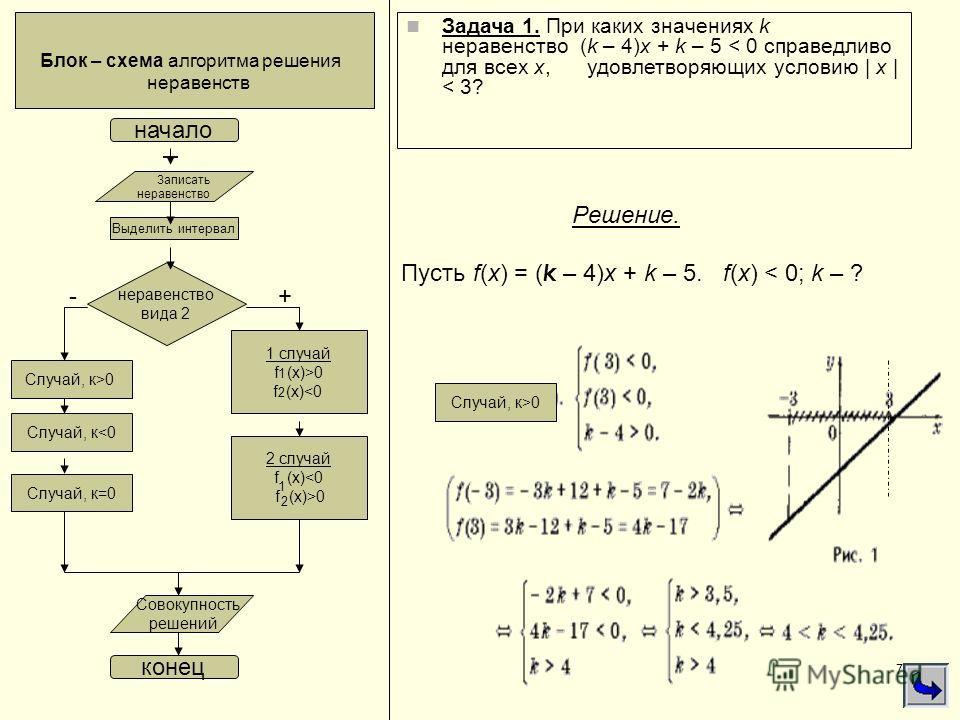 7 Задача 1. При каких значениях k неравенство (k – 4)x + k – 5 < 0 справедливо для всех x, удовлетворяющих условию | x | < 3? Записать неравенство начало неравенство вида 1 (кх+в) привести к виду 1 Случай, к>0 Случай, к0 Выделить интервал Случай, к>0