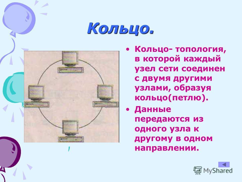 Кольцо. Кольцо- топология, в которой каждый узел сети соединен с двумя другими узлами, образуя кольцо(петлю). Данные передаются из одного узла к другому в одном направлении.