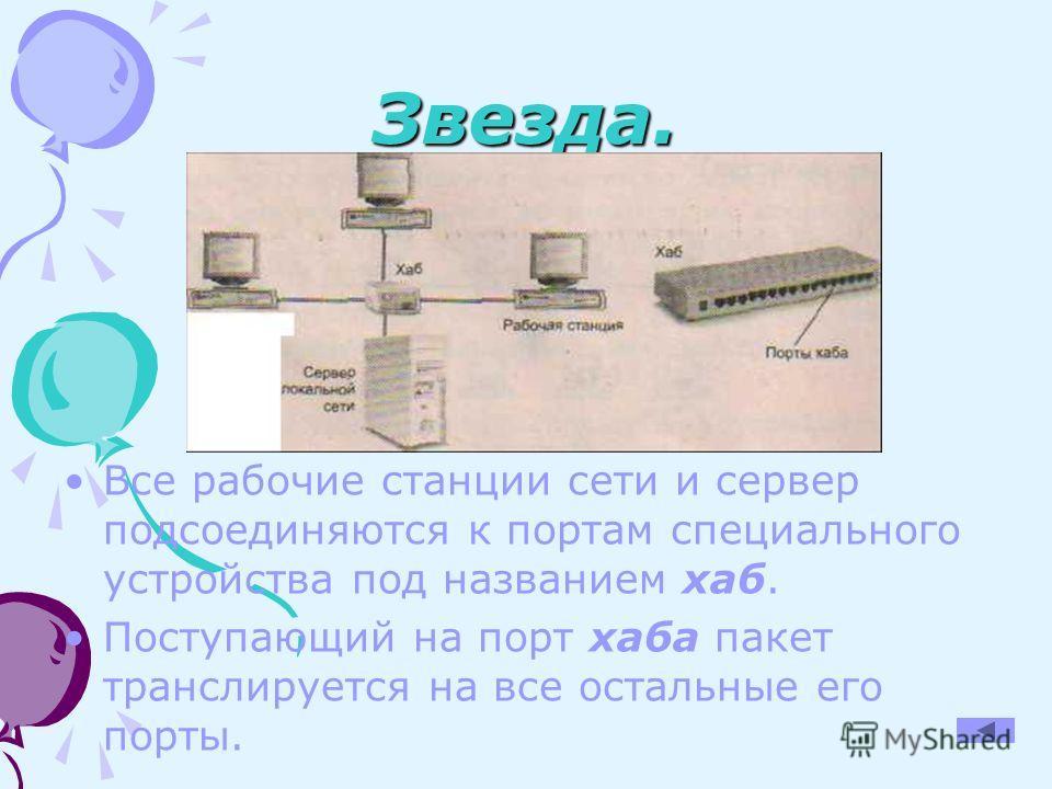 Звезда. Все рабочие станции сети и сервер подсоединяются к портам специального устройства под названием хаб. Поступающий на порт хаба пакет транслируется на все остальные его порты.
