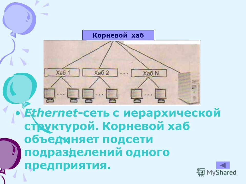 Ethernet-сеть с иерархической структурой. Корневой хаб объединяет подсети подразделений одного предприятия. Корневой хаб