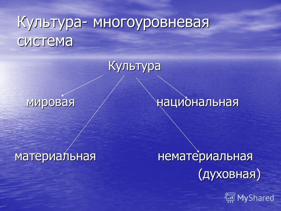 Культура- многоуровневая система Культура Культура мировая национальная мировая национальная материальная нематериальная (духовная) (духовная)