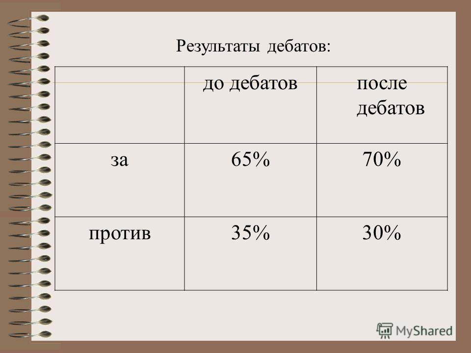 до дебатовпосле дебатов за65%70% против35%30% Результаты дебатов:
