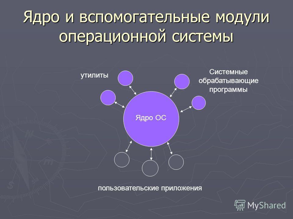 Ядро и вспомогательные модули операционной системы Ядро ОС утилиты Системные обрабатывающие программы пользовательские приложения