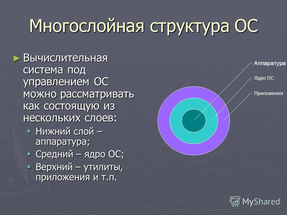 Многослойная структура ОС Вычислительная система под управлением ОС можно рассматривать как состоящую из нескольких слоев: Вычислительная система под управлением ОС можно рассматривать как состоящую из нескольких слоев: Нижний слой – аппаратура; Нижн