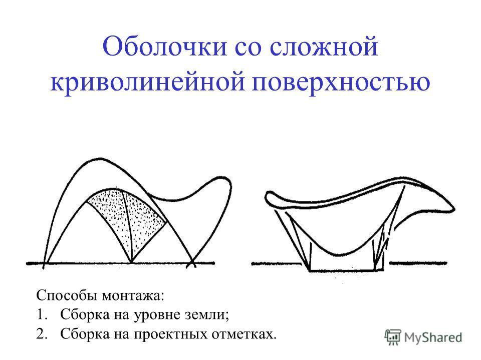 Оболочки со сложной криволинейной поверхностью Способы монтажа: 1.Сборка на уровне земли; 2.Сборка на проектных отметках.