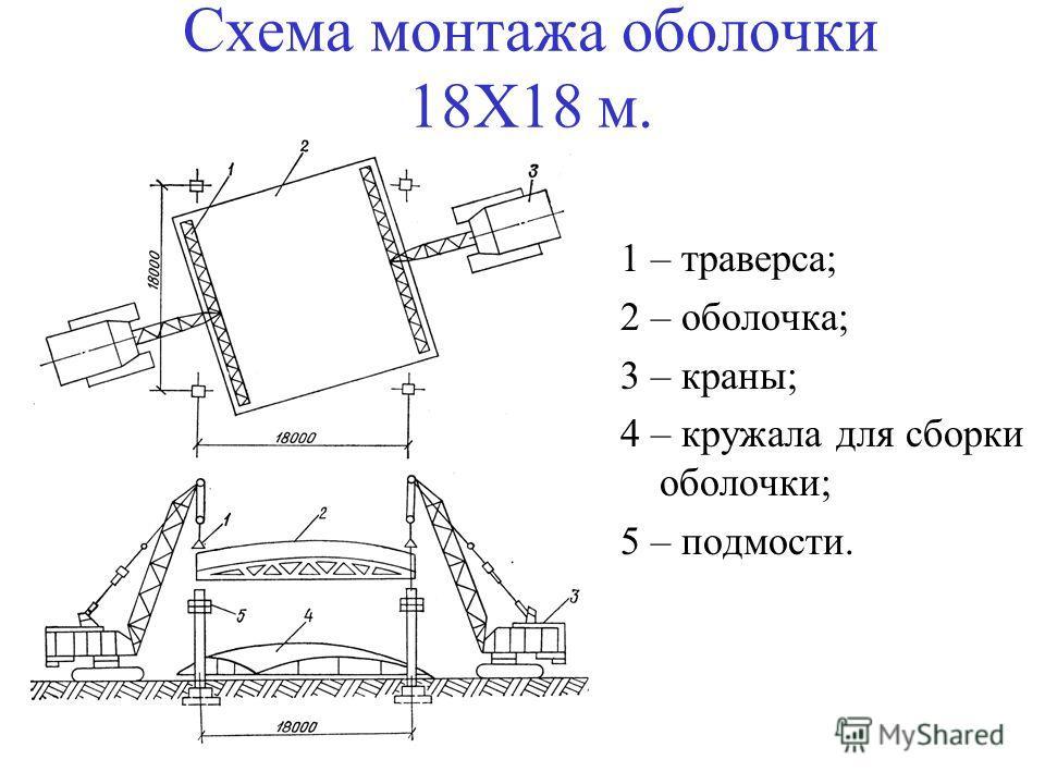 Схема монтажа оболочки 18Х18 м. 1 – траверса; 2 – оболочка; 3 – краны; 4 – кружала для сборки оболочки; 5 – подмости.