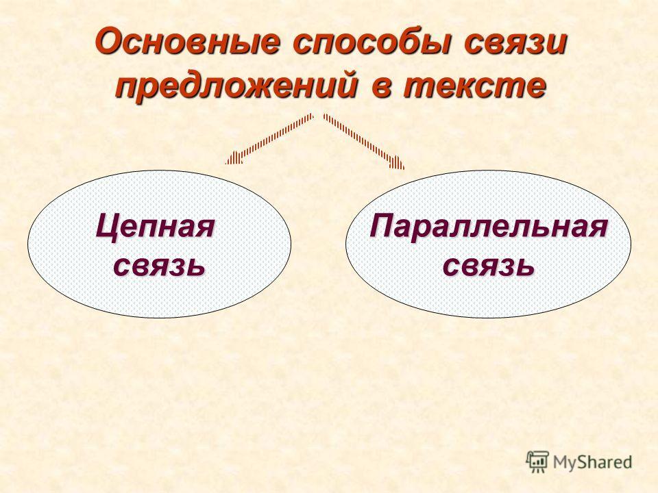 Основные способы связи предложений в тексте ЦепнаясвязьПараллельнаясвязь
