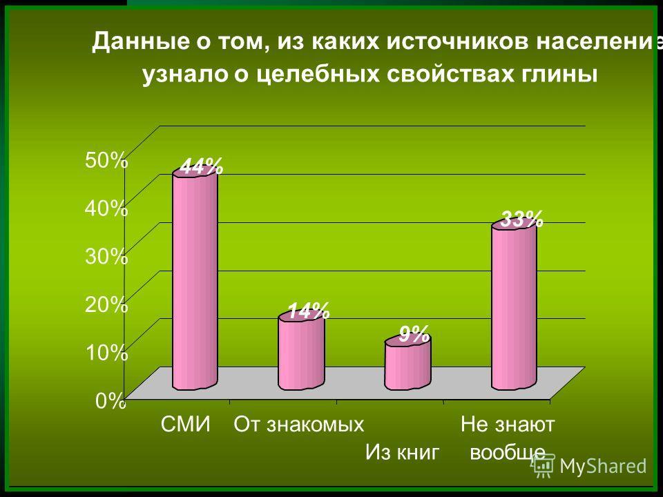 44% 14% 9% 33% 0% 10% 20% 30% 40% 50% СМИ От знакомых Из книг Не знают вообще Данные о том, из каких источников население узнало о целебных свойствах глины