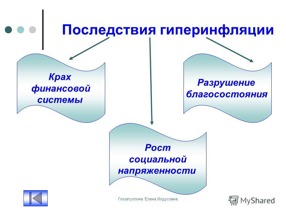 Гиззатуллина Елена Илдусовна Последствия гиперинфляции Крах финансовой системы Рост социальной напряженности Разрушение благосостояния