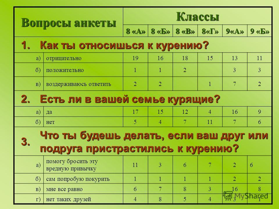 Вопросы анкеты Классы 8 «А» 8 «Б» 8 «В» 8«Г»9«А» 9 «Б» 1. Как ты относишься к курению? а)отрицательно191618151311 б)положительно11233 в)воздерживаюсь ответить22172 2. Есть ли в вашей семье курящие? а)да1715124169 б)нет5471176 3. Что ты будешь делать,
