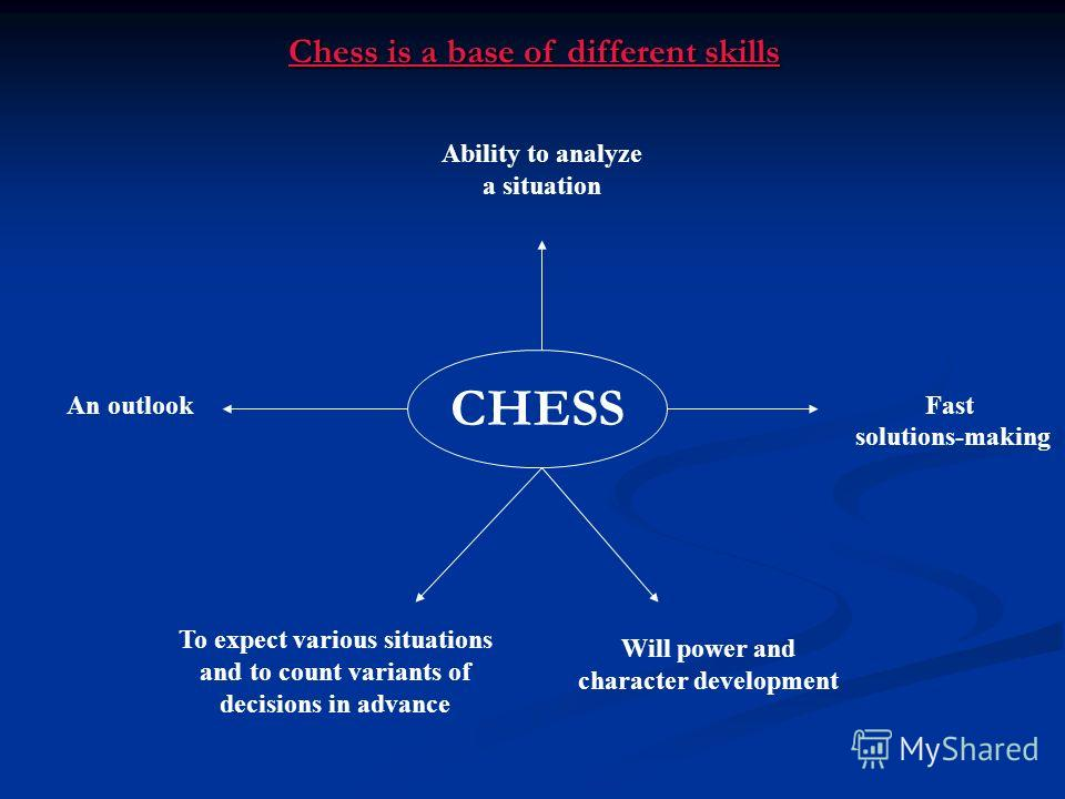 Chess is a base of different skills CHESS Ability to analyze a situation To expect various situations and to count variants of decisions in advance Fast solutions-making An outlook Will power and character development
