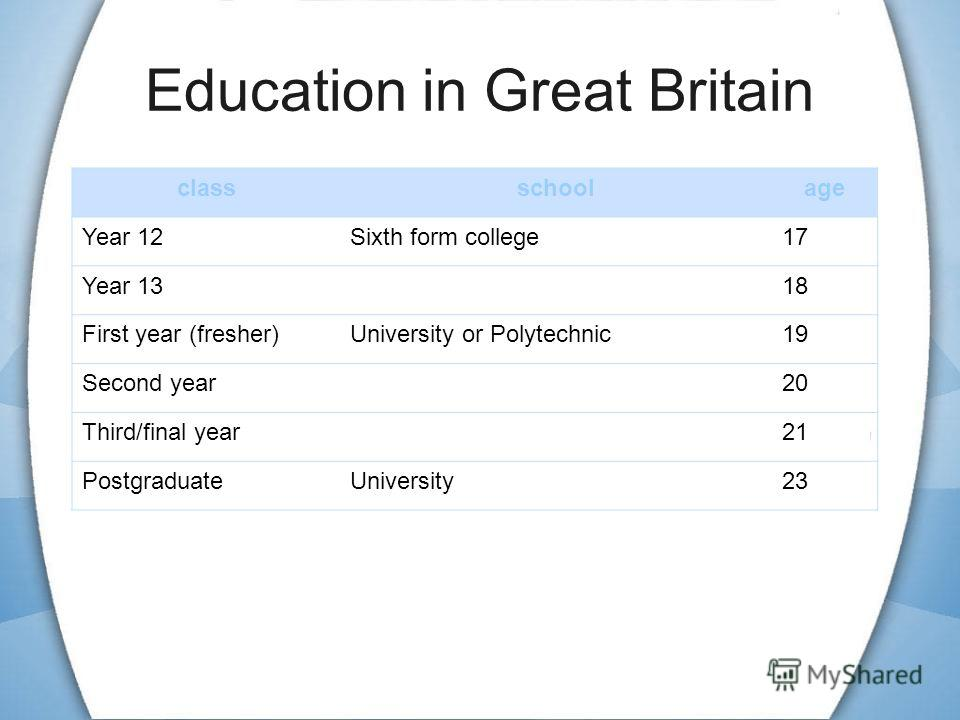 Education in Great Britain classschoolage Year 12Sixth form college17 Year 1318 First year (fresher)University or Polytechnic19 Second year20 Third/final year21 PostgraduateUniversity23