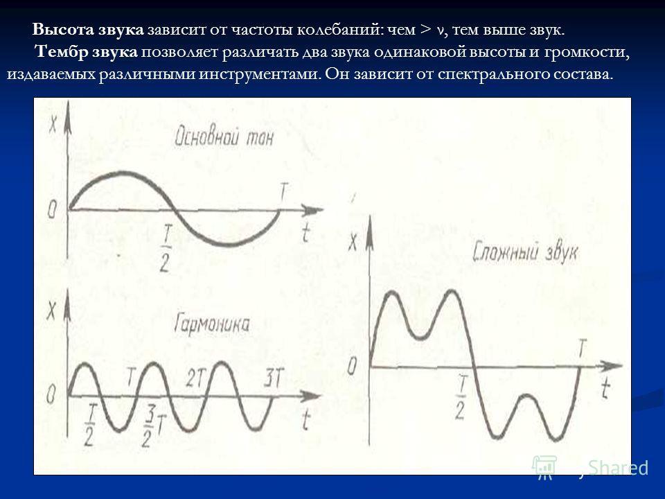 Высота звука зависит от частоты колебаний: чем > ν, тем выше звук. Тембр звука позволяет различать два звука одинаковой высоты и громкости, издаваемых различными инструментами. Он зависит от спектрального состава.