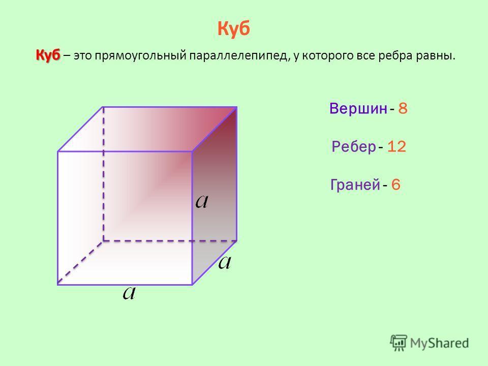 Куб Куб Куб – это прямоугольный параллелепипед, у которого все ребра равны. Вершин - 8 Ребер - 12 Граней - 6