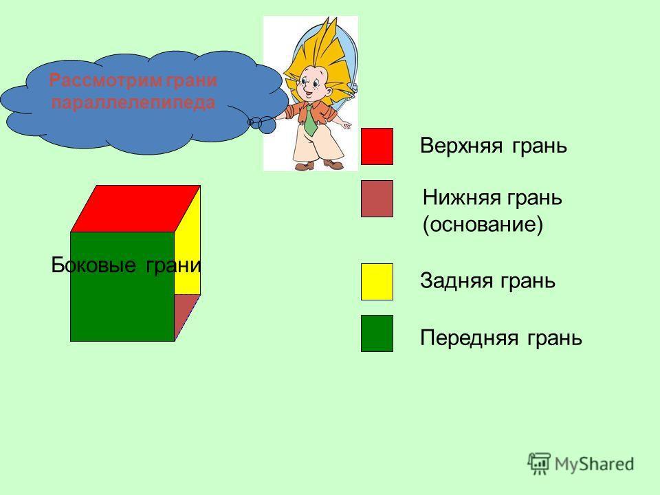 Верхняя грань Нижняя грань (основание) Задняя грань Передняя грань Боковые грани Рассмотрим грани параллелепипеда