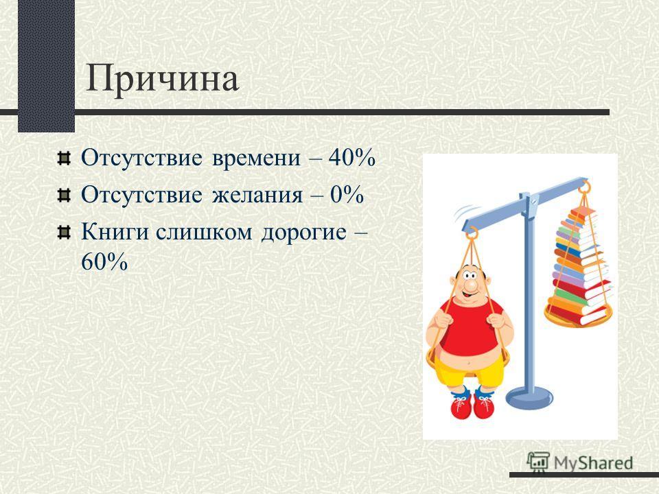 Причина Отсутствие времени – 40% Отсутствие желания – 0% Книги слишком дорогие – 60%