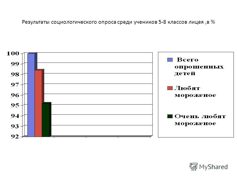 Результаты социологического опроса среди учеников 5-8 классов лицея,в %