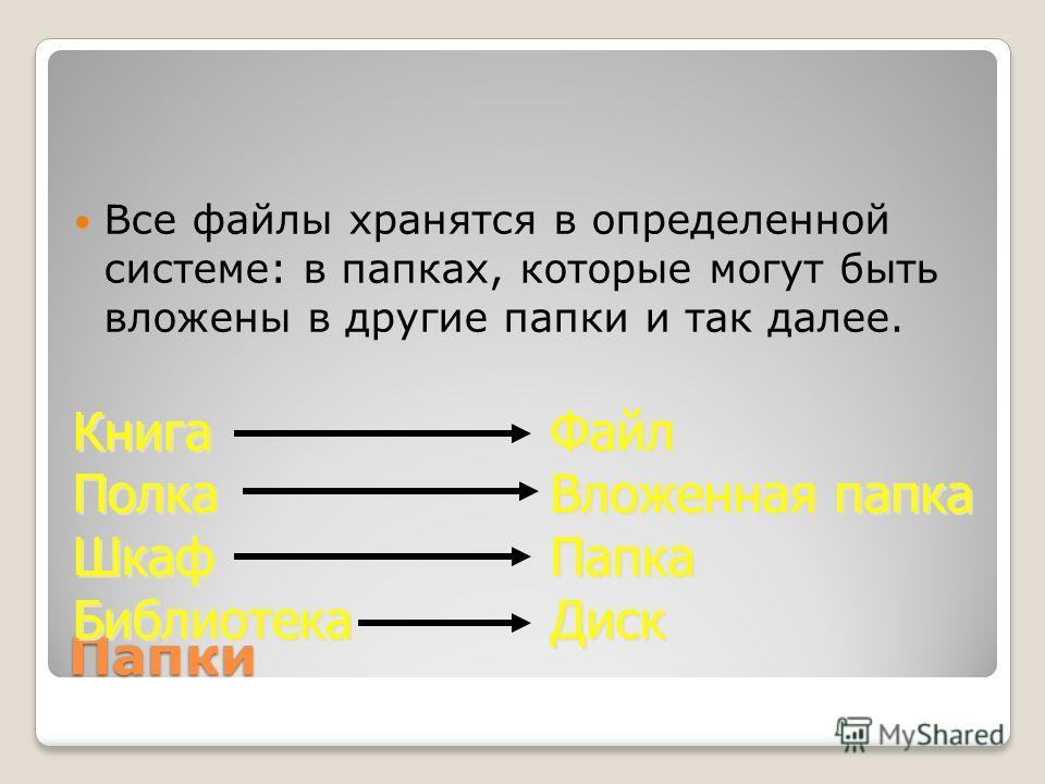 Папки Все файлы хранятся в определенной системе: в папках, которые могут быть вложены в другие папки и так далее. Книга Полка Шкаф Библиотека Книга Полка Шкаф Библиотека Файл Вложенная папка Папка Диск Файл Вложенная папка Папка Диск