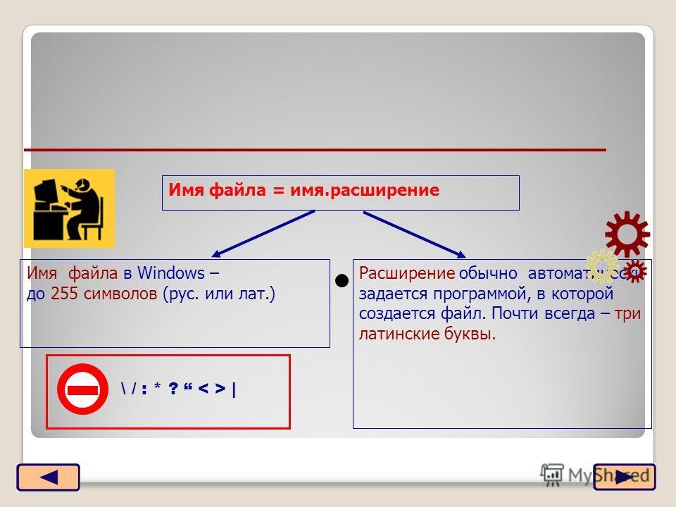 Имя файла = имя.расширение Имя файла в Windows – до 255 символов (рус. или лат.) Расширение обычно автоматически задается программой, в которой создается файл. Почти всегда – три латинские буквы. \ / : * ? |