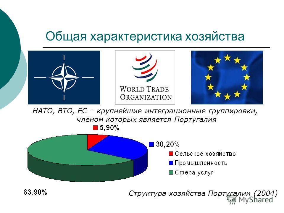 Общая характеристика хозяйства НАТО, ВТО, ЕС – крупнейшие интеграционные группировки, членом которых является Португалия Структура хозяйства Португалии (2004)