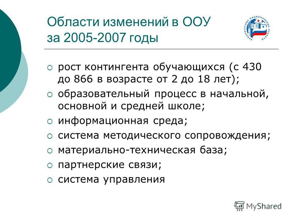 Области изменений в ООУ за 2005-2007 годы рост контингента обучающихся (с 430 до 866 в возрасте от 2 до 18 лет); образовательный процесс в начальной, основной и средней школе; информационная среда; система методического сопровождения; материально-тех