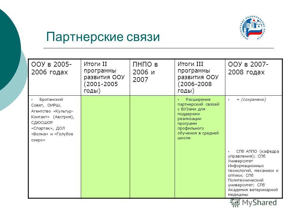 Партнерские связи ООУ в 2005- 2006 годах Итоги II программы развития ООУ (2001-2005 годы) ПНПО в 2006 и 2007 Итоги III программы развития ООУ (2006-2008 годы) ООУ в 2007- 2008 годах Британский Совет, ОИРШ, Агентство «Культур- Контакт» (Австрия), СДЮС