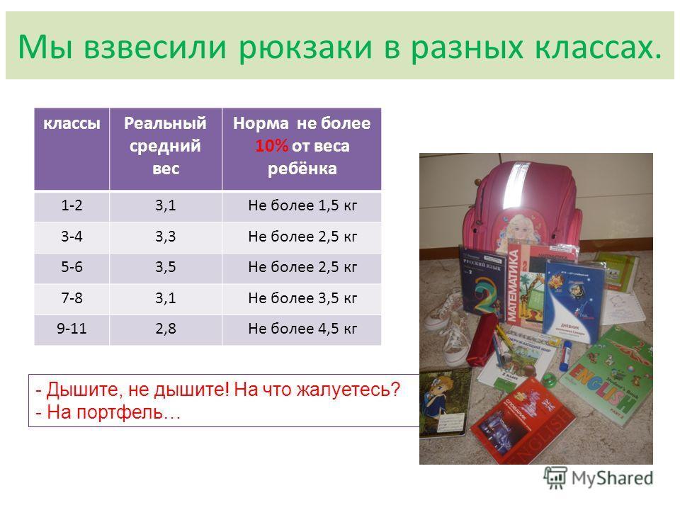 Мы взвесили рюкзаки в разных классах. классыРеальный средний вес Норма не более 10% от веса ребёнка 1-23,1Не более 1,5 кг 3-43,3Не более 2,5 кг 5-63,5Не более 2,5 кг 7-83,1Не более 3,5 кг 9-112,8Не более 4,5 кг - Дышите, не дышите! На что жалуетесь?