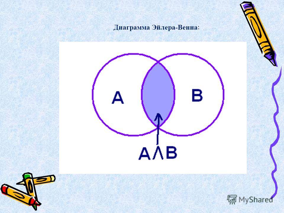 Диаграмма Эйлера-Венна :