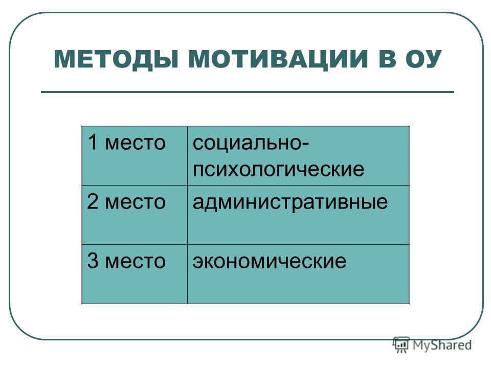 МЕТОДЫ МОТИВАЦИИ В ОУ 1 местосоциально- психологические 2 местоадминистративные 3 местоэкономические
