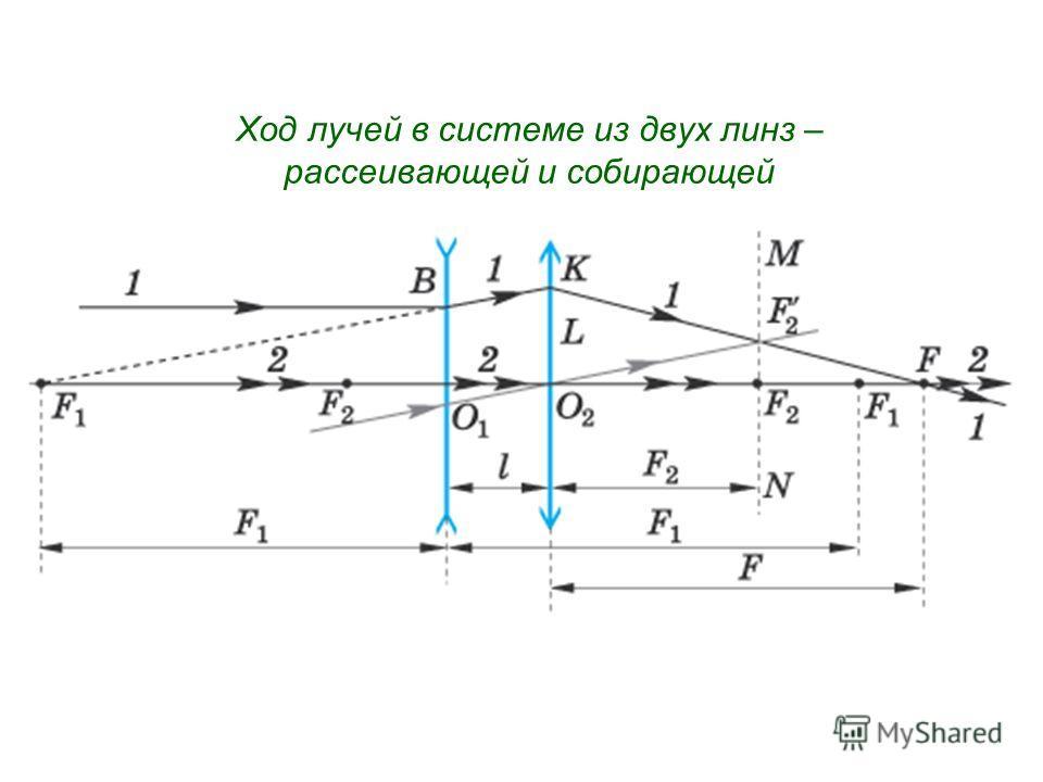 Ход лучей в системе из двух линз – рассеивающей и собирающей